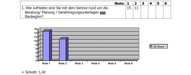 Umfrage-Ergebnis 1