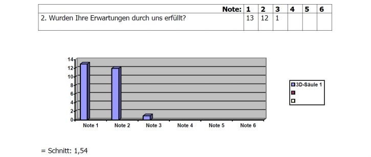 Umfrage-Ergebnis 2
