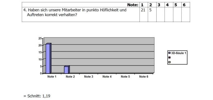Umfrage-Ergebnis 4
