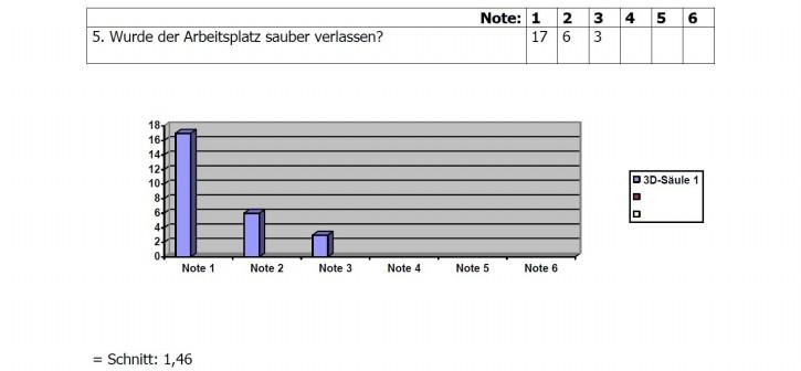 Umfrage-Ergebnis 5