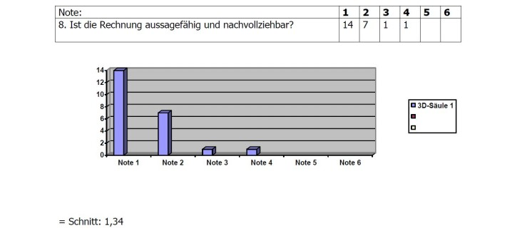 Umfrage-Ergebnis 8