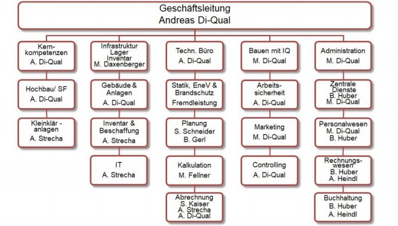 Organigramm Bauunternehmen Di-Qual Fridolfing
